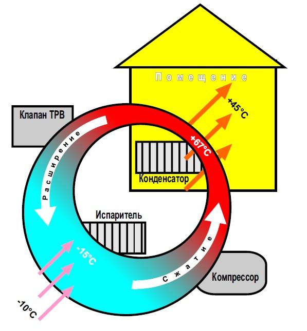 Упрощенная схема работы теплового насоса