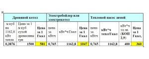 Cтоимость приготовления ГВС с использованием электробойлера
